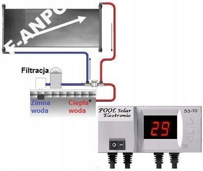 Zberač solárnych panelov 4,5 m x1.2m + ovládač